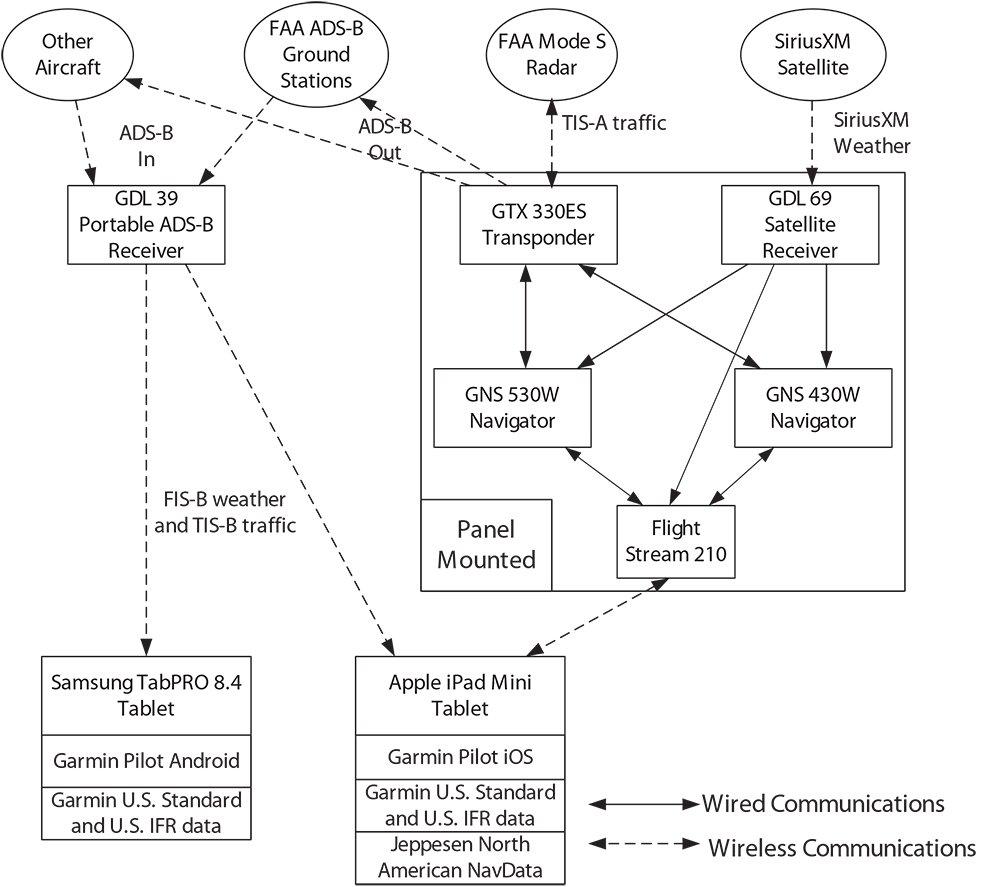 aircraft equipment installation diagram