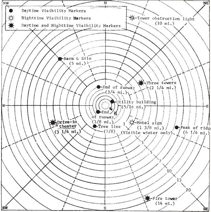 aviation visibility marker diagram