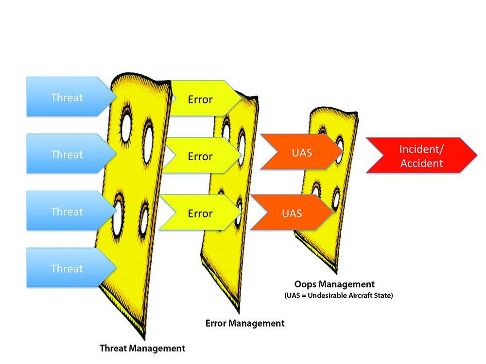 TEM's swiss cheese model