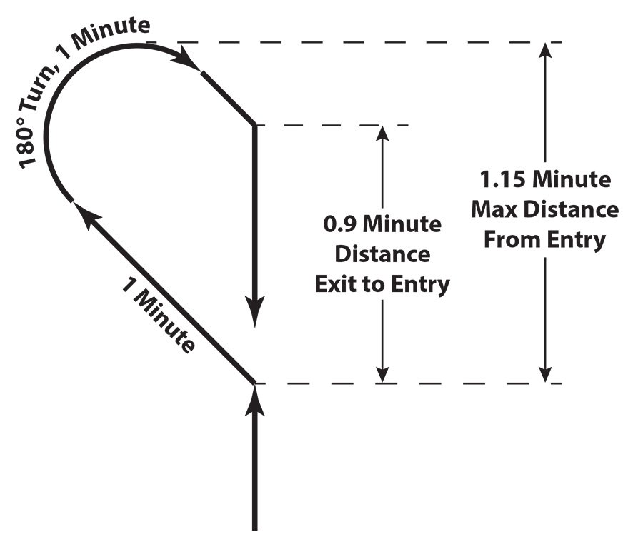 procedure turn distances
