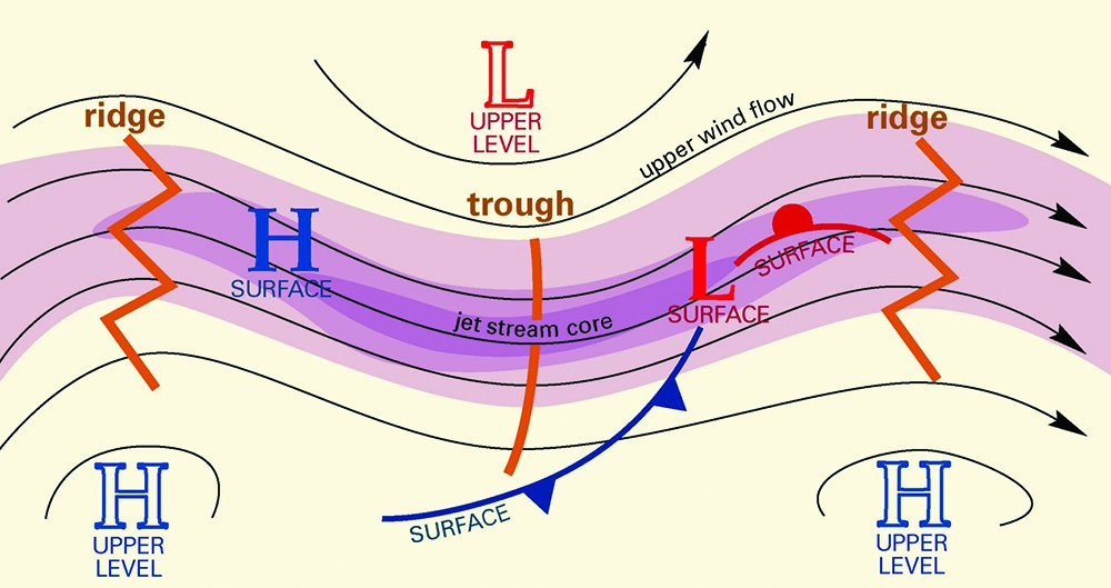 upper level flight winds connected to surface systems
