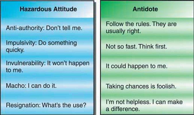pilot hazardous attitudes