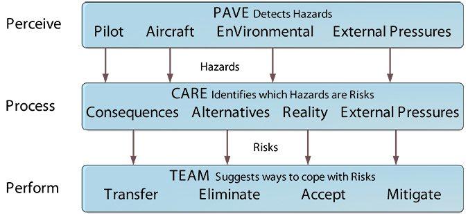 PAVE pilot response model
