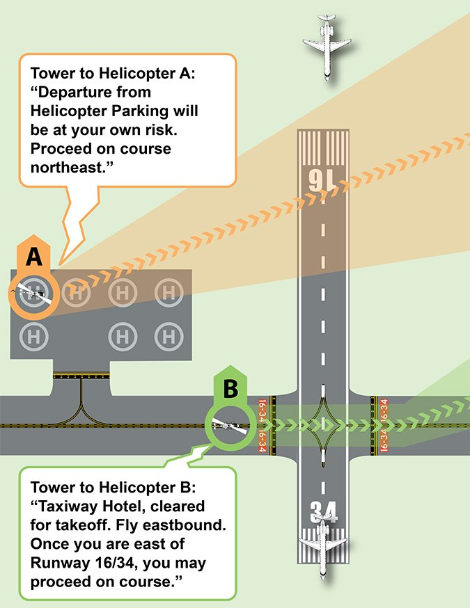 helicopter operations chart