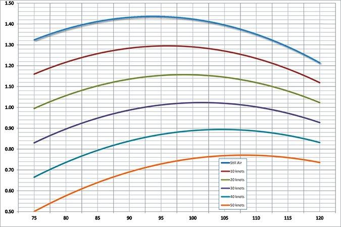 headwind gliding curve data