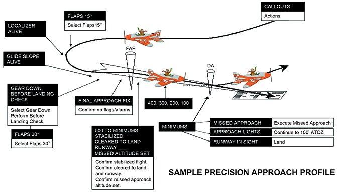 precision approach profile