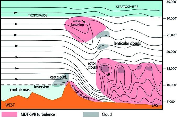 mountain turbulence waves