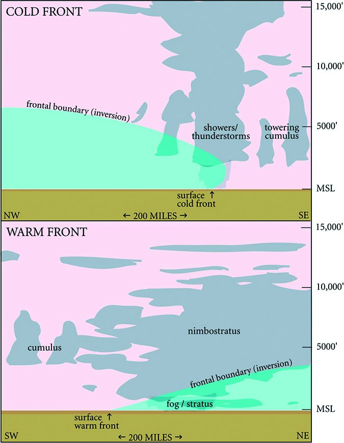 weather frontal cross section