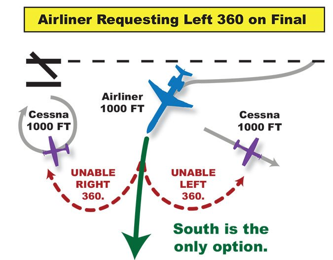 Airliner requesting left 360