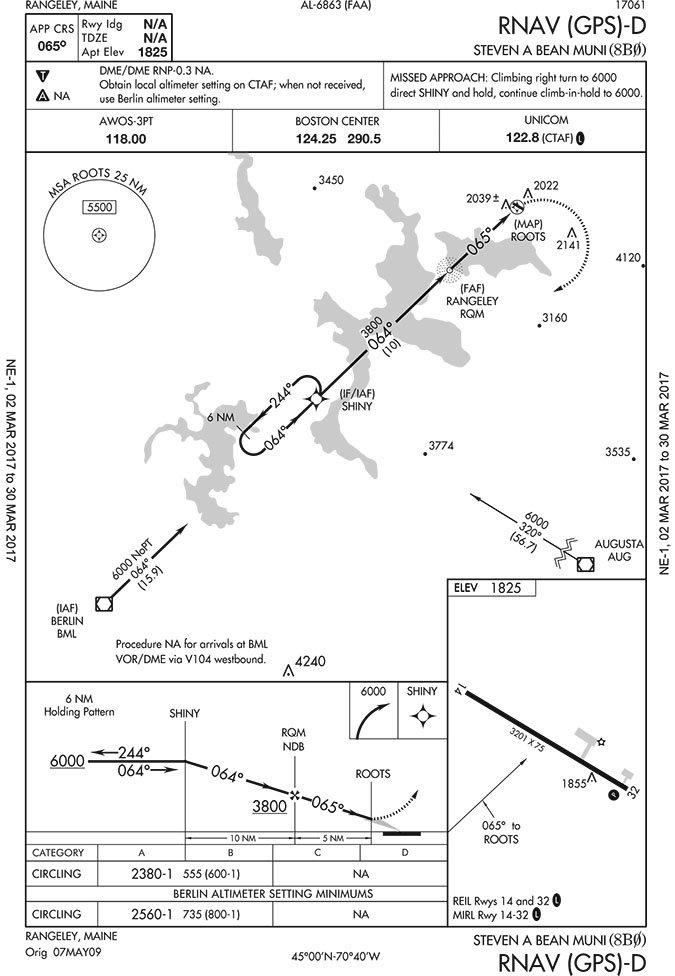 RNAV (GPS)-D