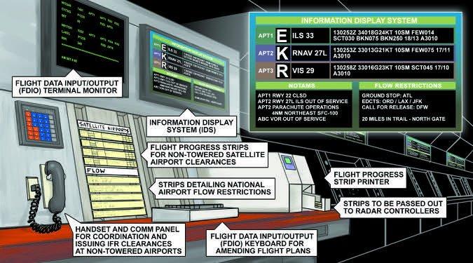 Flight Data Station