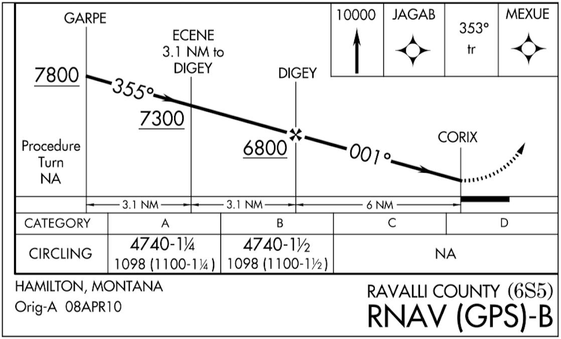RNAV (GPS)-B