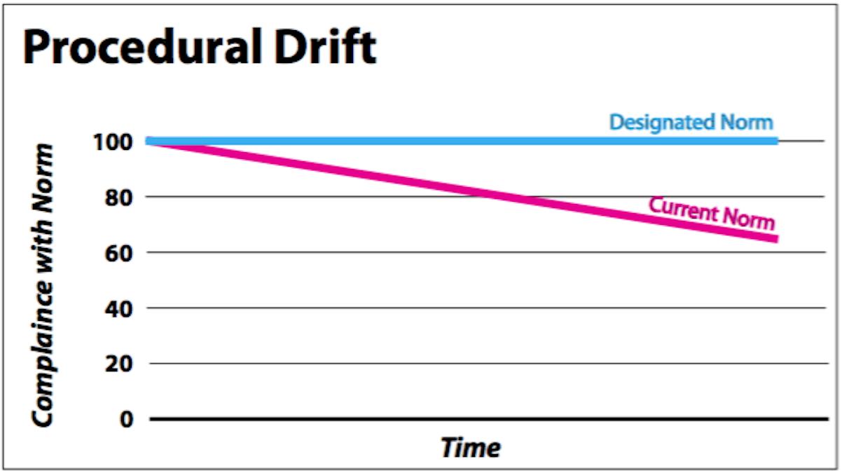 Procedural Drift