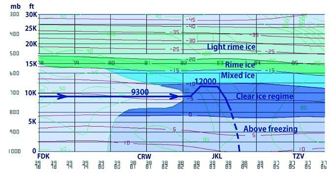 temp humidity cross chart