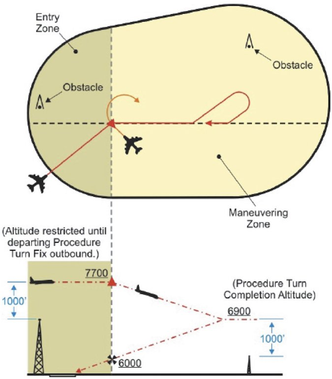 aim diagram