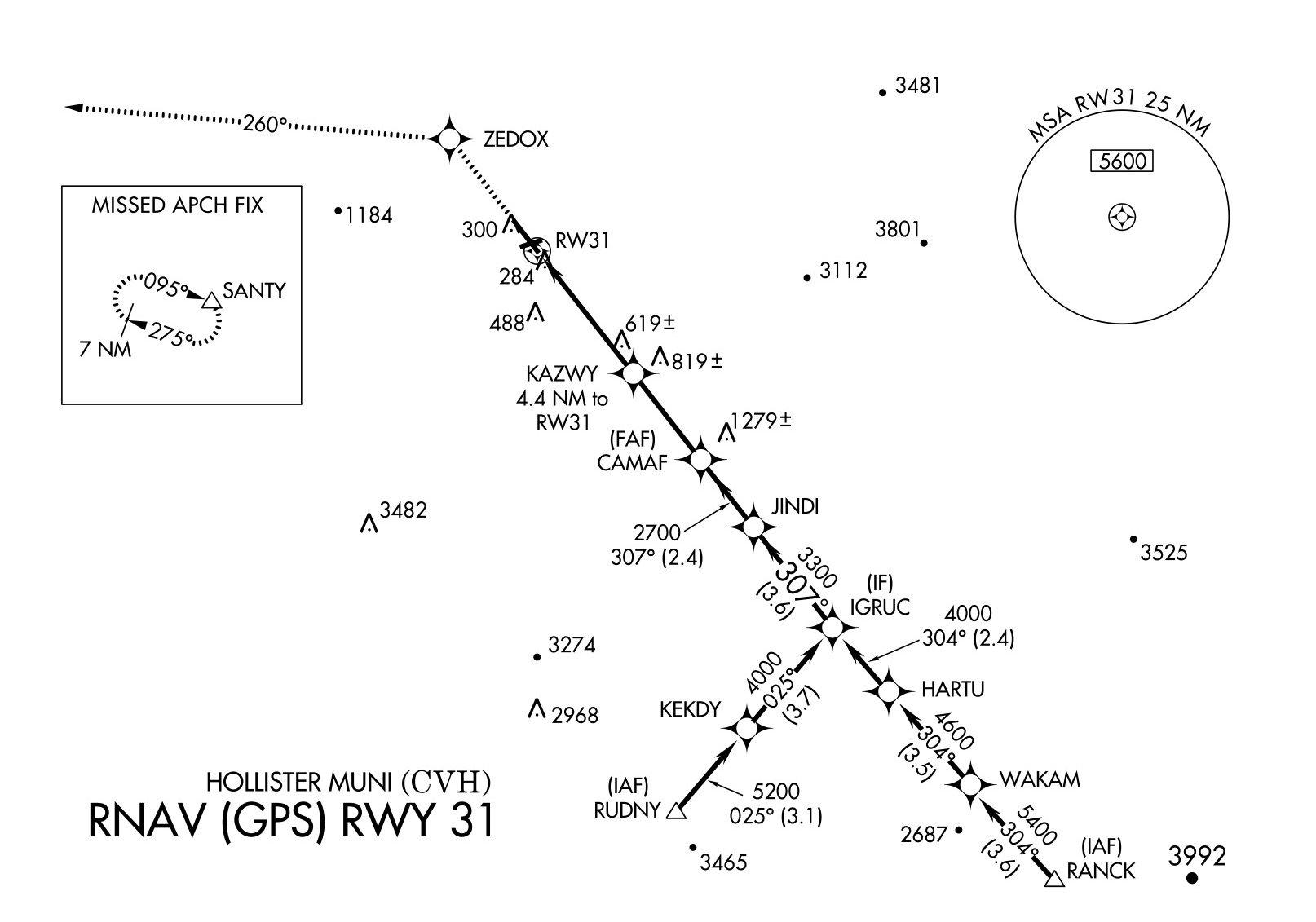 KCVH_GPS31processed