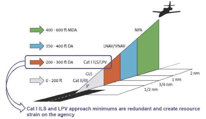 Comparing_ILS_and_LPV_minimumsProcessed